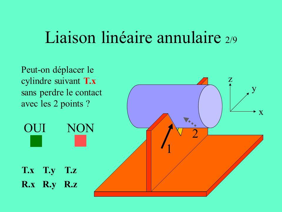 Liaison linéaire annulaire 2/9 1 2 x y z Peut-on déplacer le cylindre suivant T.x sans perdre le contact avec les 2 points .