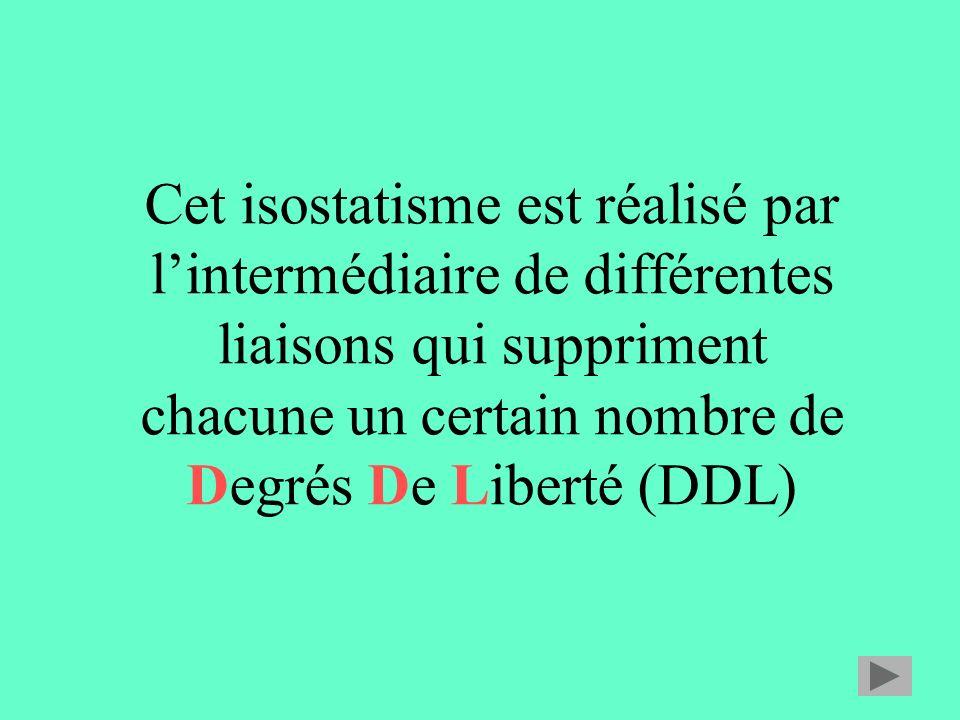 Cet isostatisme est réalisé par lintermédiaire de différentes liaisons qui suppriment chacune un certain nombre de Degrés De Liberté (DDL)