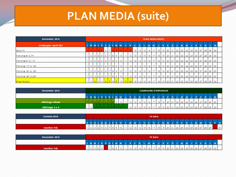 PLAN MEDIA (suite) Novembre 2010 PLAN MEDIA RADIO Campagne Spots RCILMMJVSDLMMJVSDLMMJVSDLMMJVSDLM Gold 7h 12345 67 89101112 1314151617181920212223242