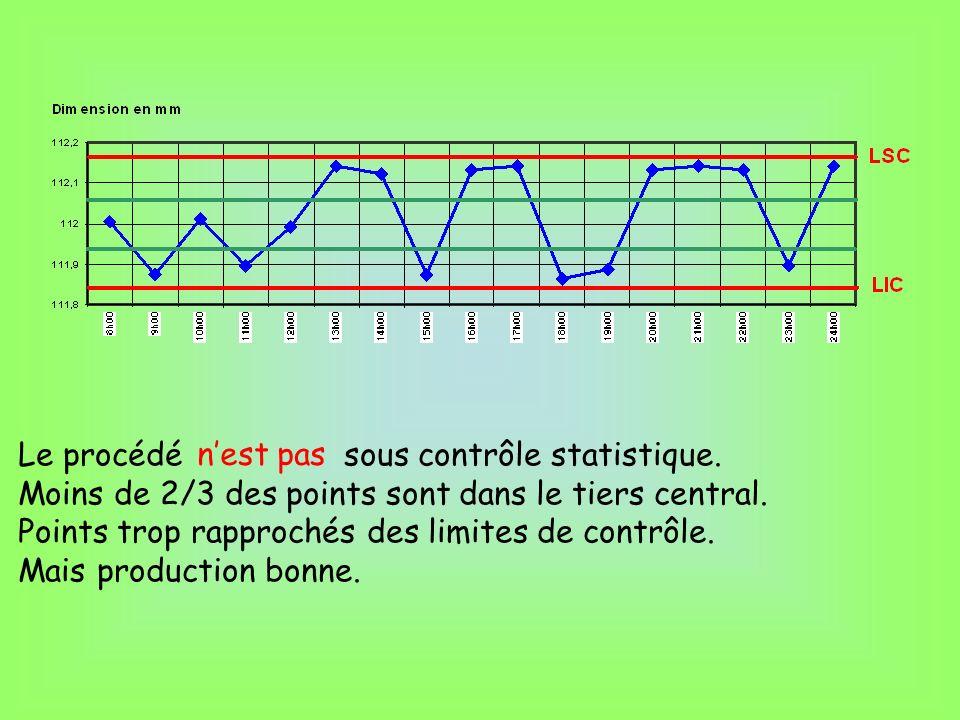 Le procédé sous contrôle statistique. Moins de 2/3 des points sont dans le tiers central. Points trop rapprochés des limites de contrôle. Mais product