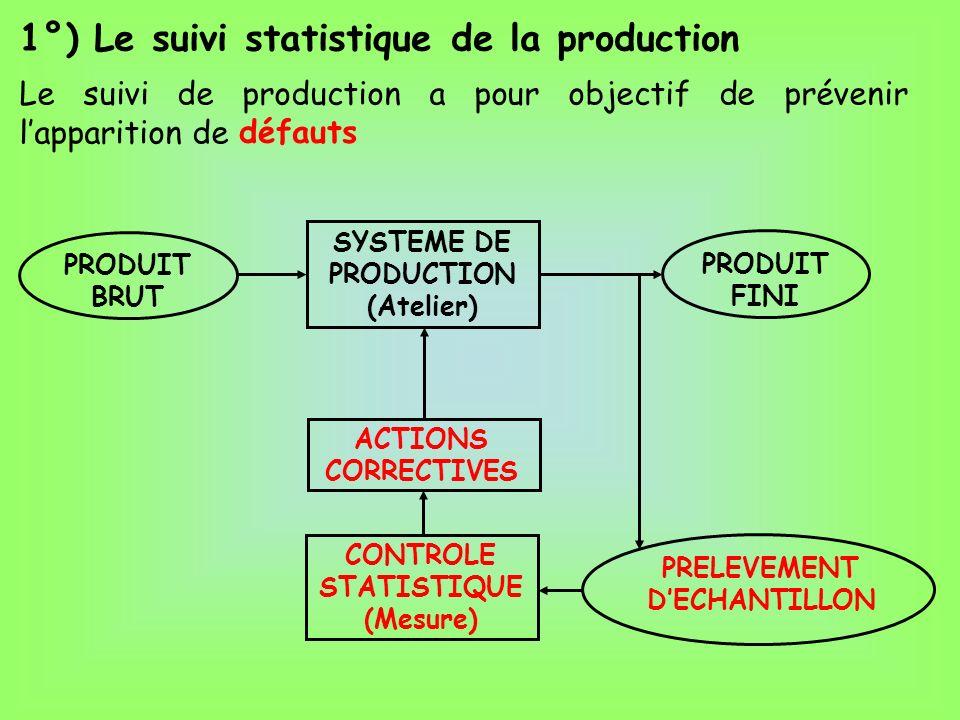 1°) Le suivi statistique de la production SYSTEME DE PRODUCTION (Atelier) PRODUIT FINI PRODUIT BRUT Le suivi de production a pour objectif de prévenir