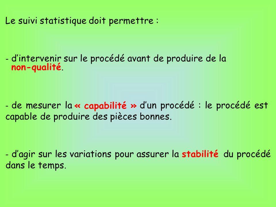 Le suivi statistique doit permettre : - dintervenir sur le procédé avant de produire de la non-qualité. - de mesurer la dun procédé : le procédé est c