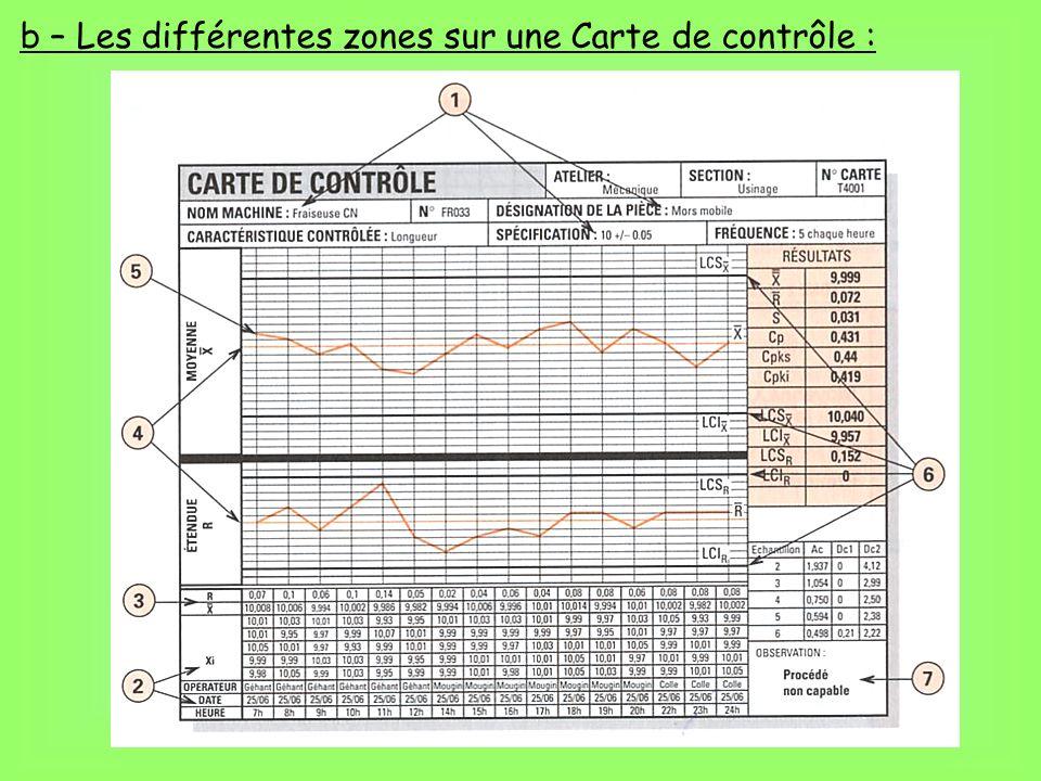 Zone 1 : (machine, fréquence, pièce, opération…).
