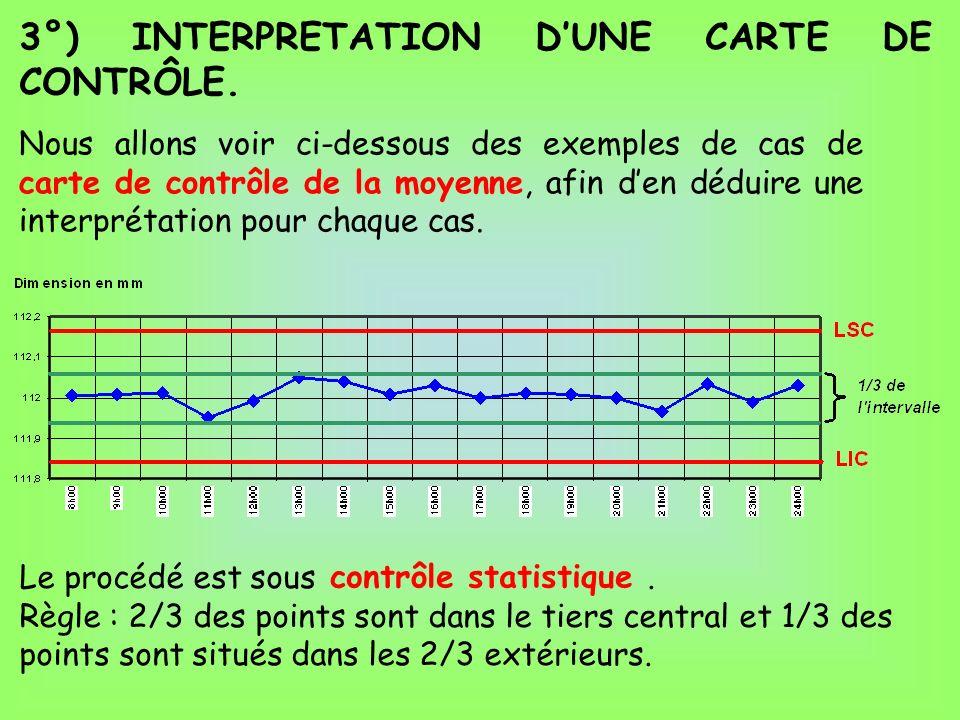3°) INTERPRETATION DUNE CARTE DE CONTRÔLE. Nous allons voir ci-dessous des exemples de cas de carte de contrôle de la moyenne, afin den déduire une in