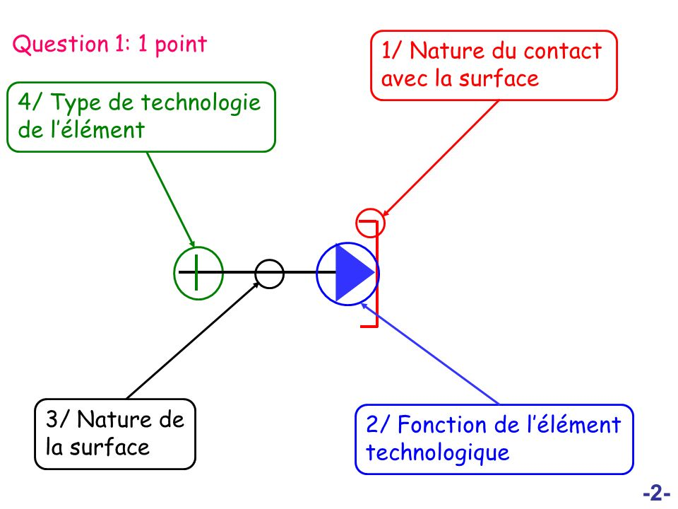 -2- Question 1: 1 point 4/ Type de technologie de lélément 1/ Nature du contact avec la surface 2/ Fonction de lélément technologique 3/ Nature de la