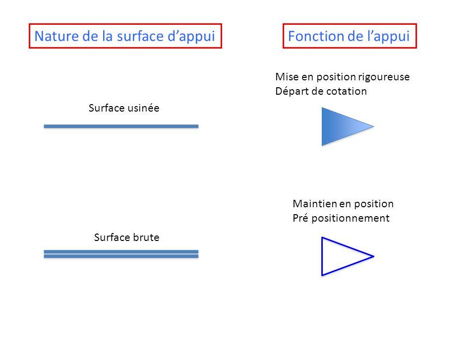 Surface usinée Mise en position rigoureuse Départ de cotation Surface brute Maintien en position Pré positionnement Nature de la surface dappuiFonctio