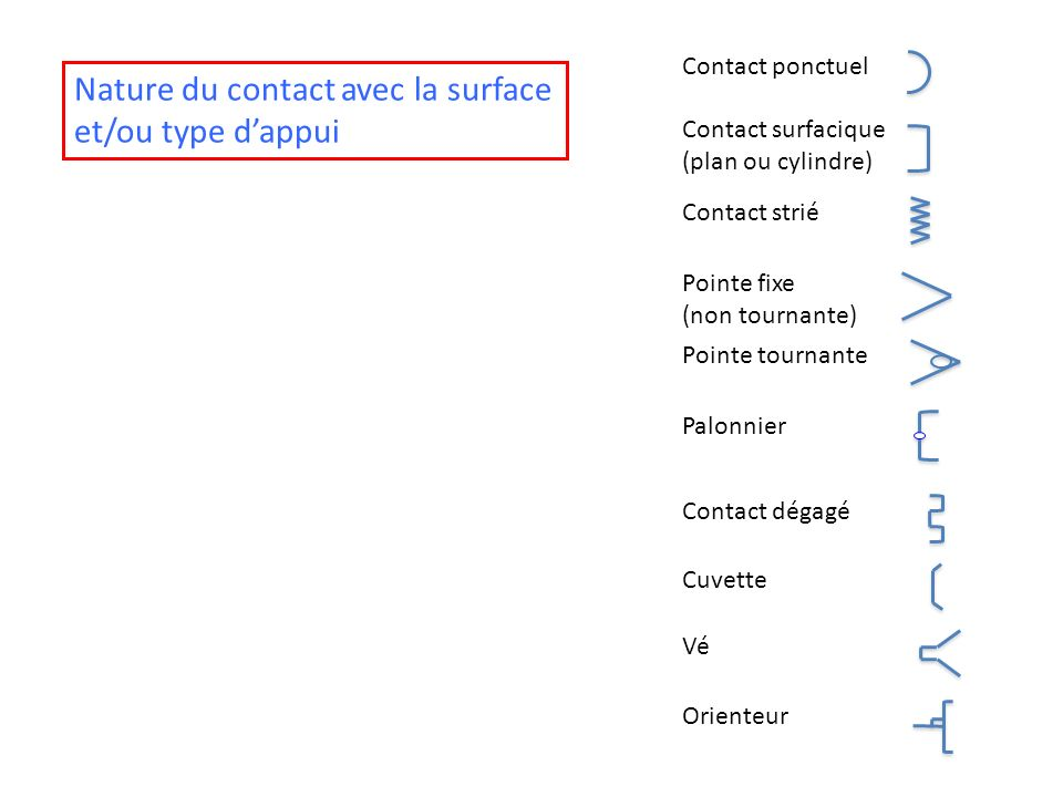 Contact ponctuel Contact surfacique (plan ou cylindre) Contact strié Pointe fixe (non tournante) Pointe tournante Palonnier Contact dégagé Cuvette Vé