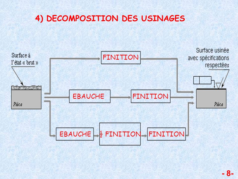 - 8- 4) DECOMPOSITION DES USINAGES FINITION EBAUCHE ½ FINITION