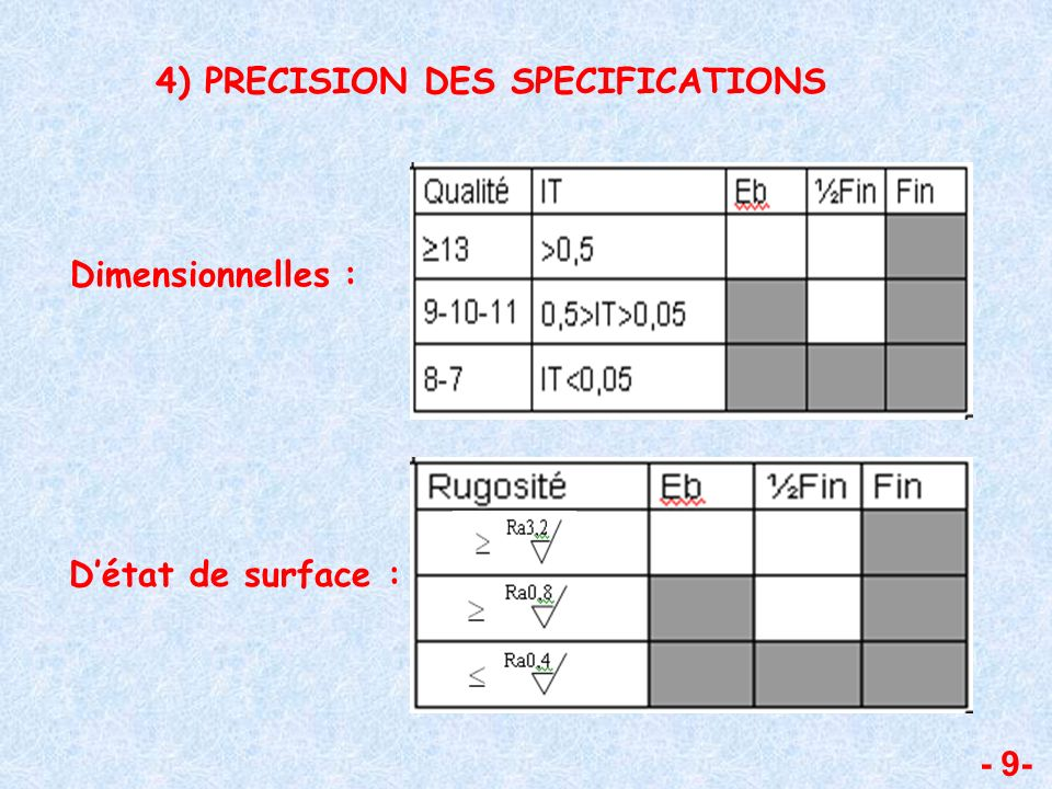 - 9- 4) PRECISION DES SPECIFICATIONS Dimensionnelles : Détat de surface :