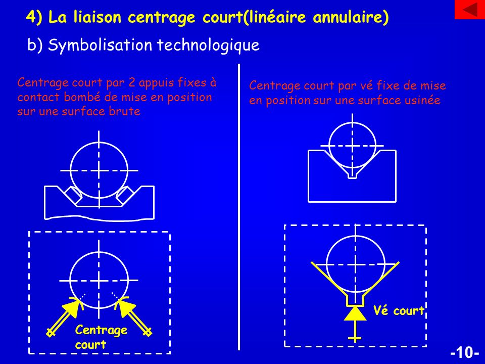 -11- 5) La liaison centrage long( pivot glissant) a) Symbolisation géométrique Elle élimine: - 4 degrés de liberté - Deux translations et deux rotations 2 3 4 1 2 1 3 4