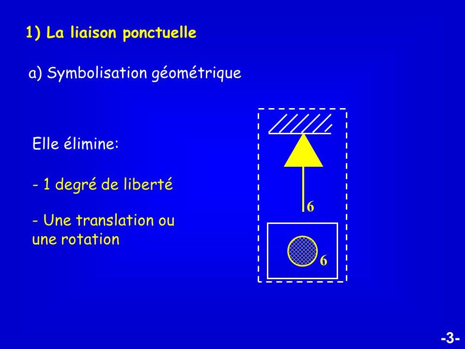 -3- 1) La liaison ponctuelle a) Symbolisation géométrique Elle élimine: - 1 degré de liberté - Une translation ou une rotation 6 6