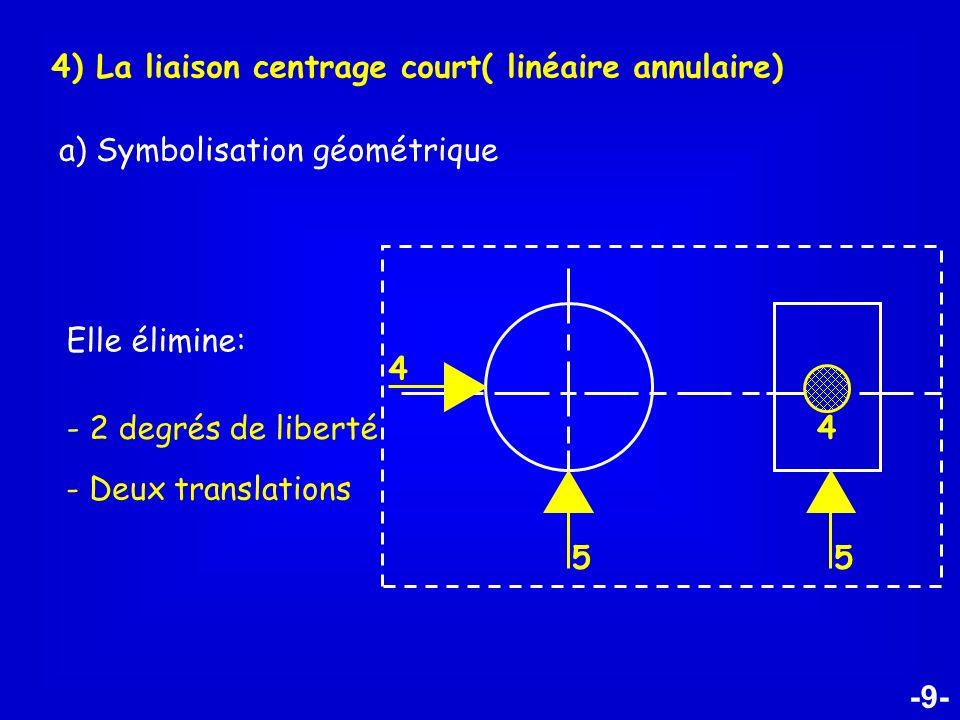 -9- 4) La liaison centrage court( linéaire annulaire) a) Symbolisation géométrique Elle élimine: - 2 degrés de liberté - Deux translations 5 4 5 4