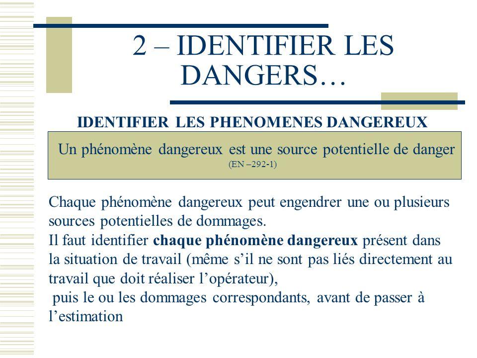 2 – IDENTIFIER LES DANGERS… IDENTIFIER LES PHENOMENES DANGEREUX Un phénomène dangereux est une source potentielle de danger (EN –292-1) Chaque phénomè