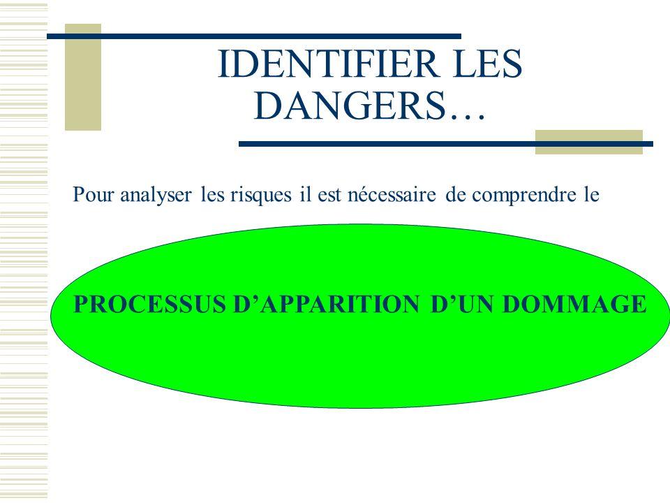 IDENTIFIER LES DANGERS… Pour analyser les risques il est nécessaire de comprendre le PROCESSUS DAPPARITION DUN DOMMAGE