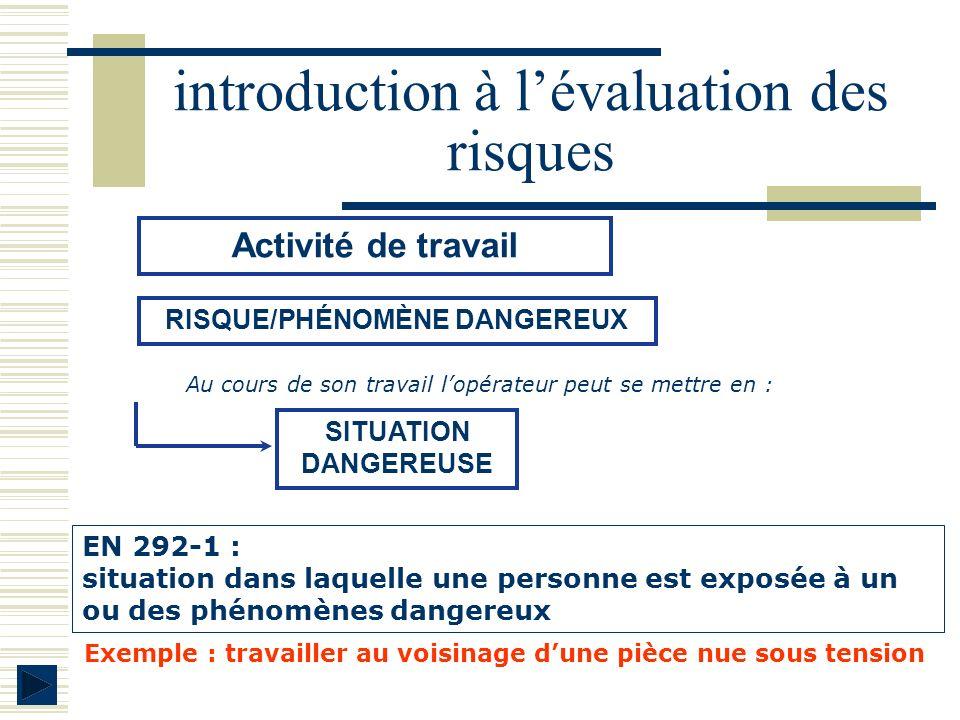 Activité de travail RISQUE/PHÉNOMÈNE DANGEREUX SITUATION DANGEREUSE Au cours de son travail lopérateur peut se mettre en : EN 292-1 : situation dans l