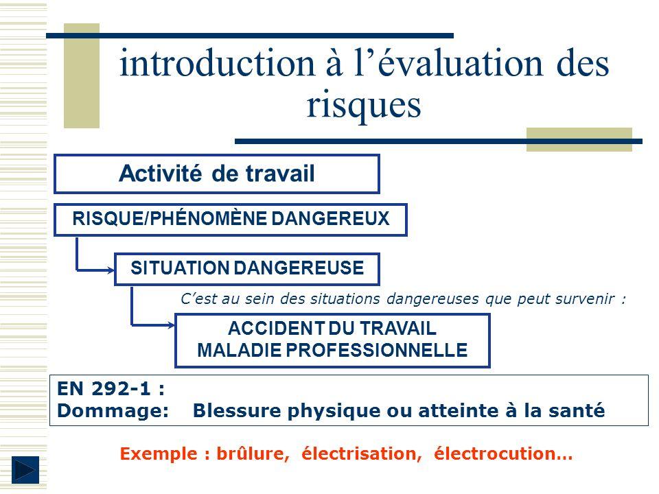 introduction à lévaluation des risques SITUATION DANGEREUSE Activité de travail RISQUE/PHÉNOMÈNE DANGEREUX EN 292-1 : Dommage: Blessure physique ou at