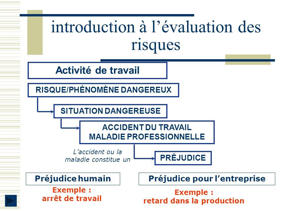 introduction à lévaluation des risques Préjudice humain Exemple : arrêt de travail SITUATION DANGEREUSE Activité de travail RISQUE/PHÉNOMÈNE DANGEREUX