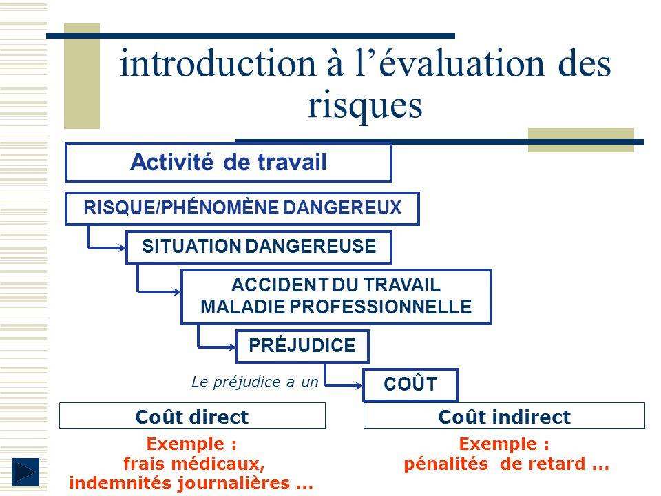 introduction à lévaluation des risques SITUATION DANGEREUSE Activité de travail RISQUE/PHÉNOMÈNE DANGEREUX ACCIDENT DU TRAVAIL MALADIE PROFESSIONNELLE