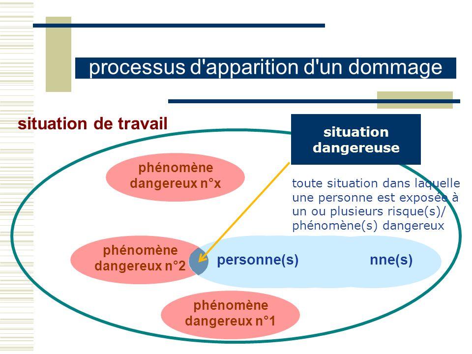 phénomène dangereux n°2 personne(s) situation de travail phénomène dangereux n°1 processus d'apparition d'un dommage personne(s) situation dangereuse
