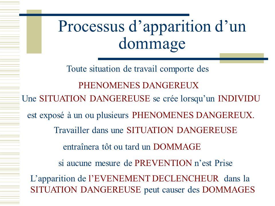 Processus dapparition dun dommage Lapparition de lEVENEMENT DECLENCHEUR dans la SITUATION DANGEREUSE peut causer des DOMMAGES Toute situation de trava