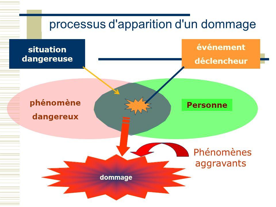 processus d'apparition d'un dommage Phénomènes aggravants Personne phénomène dangereux situation dangereuse événement déclencheur dommage