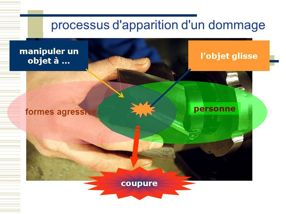 formes agressives personne processus d'apparition d'un dommage manipuler un objet à … coupure lobjet glisse
