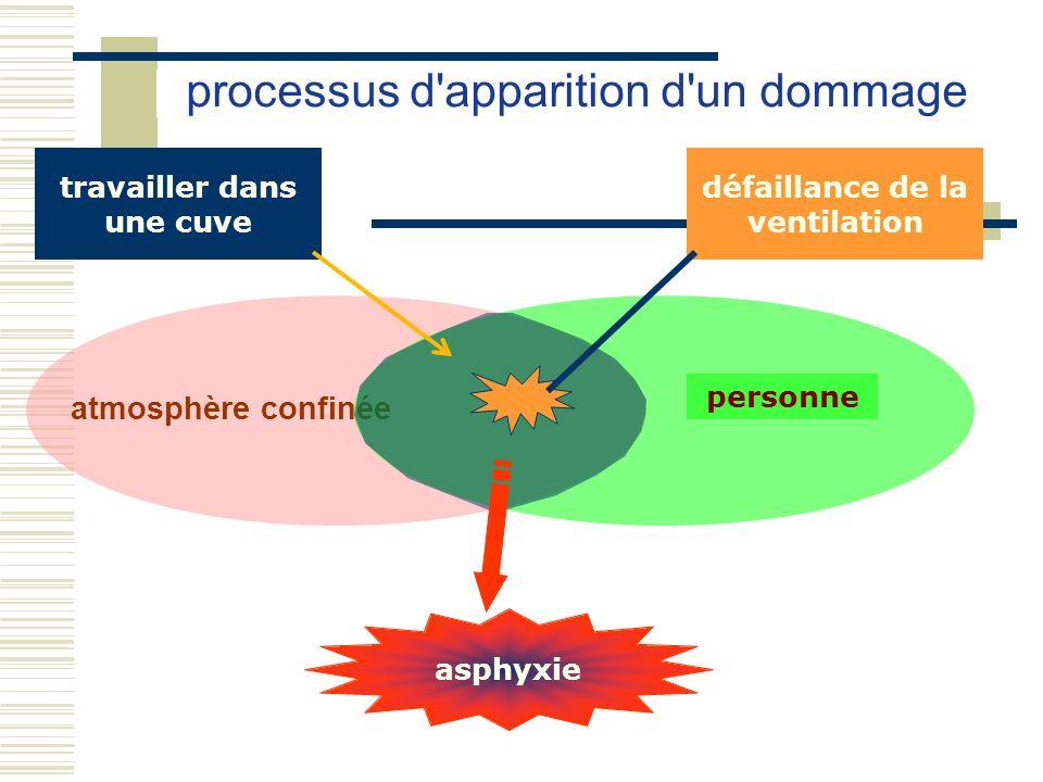 atmosphère confinée processus d'apparition d'un dommage personne travailler dans une cuve défaillance de la ventilation asphyxie
