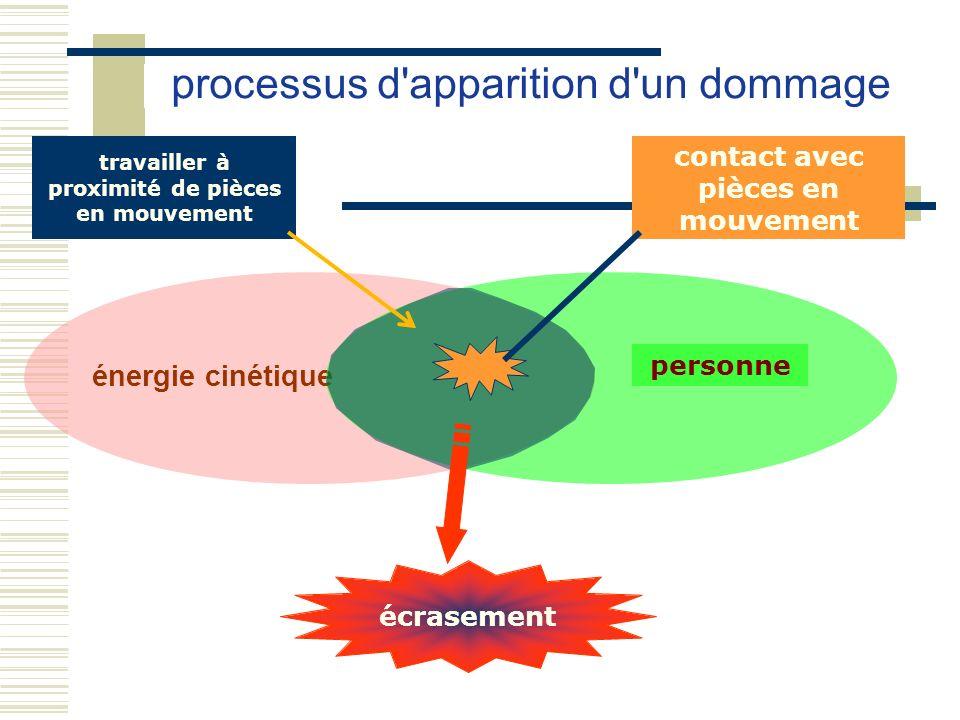 énergie cinétique processus d'apparition d'un dommage personne travailler à proximité de pièces en mouvement contact avec pièces en mouvement écraseme