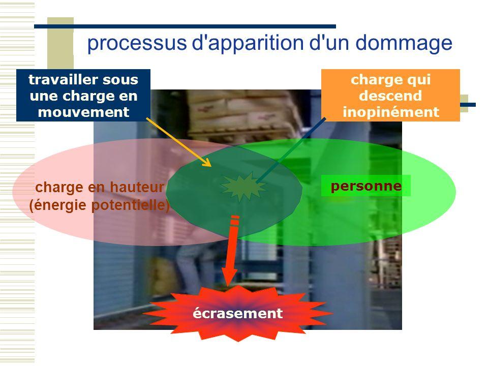 charge en hauteur (énergie potentielle) écrasement charge qui descend inopinément processus d'apparition d'un dommage personne travailler sous une cha