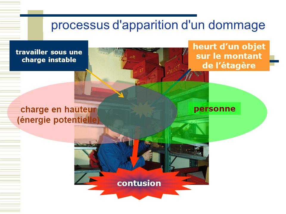 processus d'apparition d'un dommage contusion heurt dun objet sur le montant de létagère personne charge en hauteur (énergie potentielle) travailler s