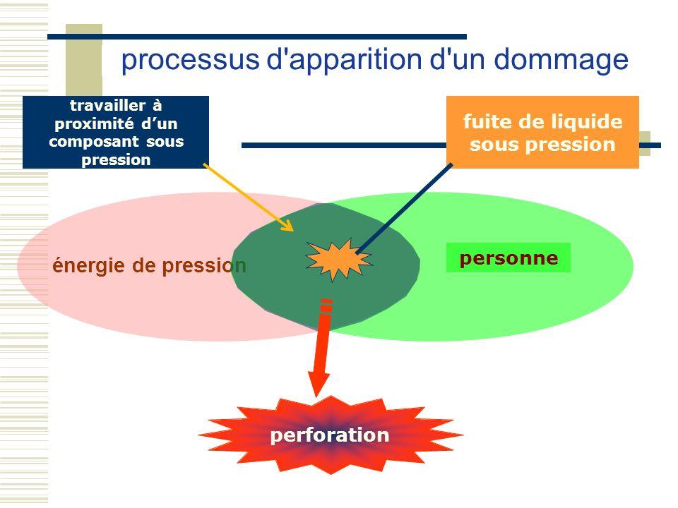 énergie de pression processus d'apparition d'un dommage personne travailler à proximité dun composant sous pression fuite de liquide sous pression per