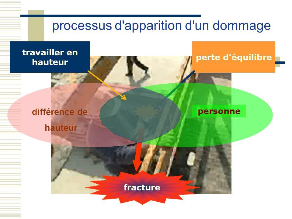 processus d'apparition d'un dommage fracture perte déquilibre personne différence de hauteur travailler en hauteur