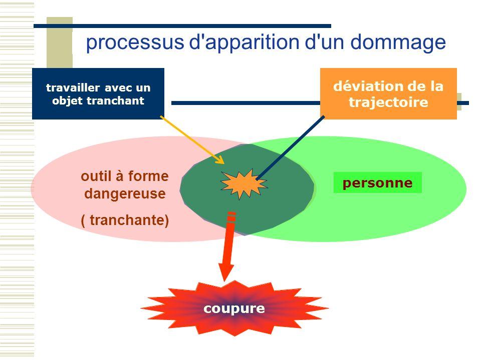 outil à forme dangereuse ( tranchante) processus d'apparition d'un dommage personne travailler avec un objet tranchant déviation de la trajectoire cou