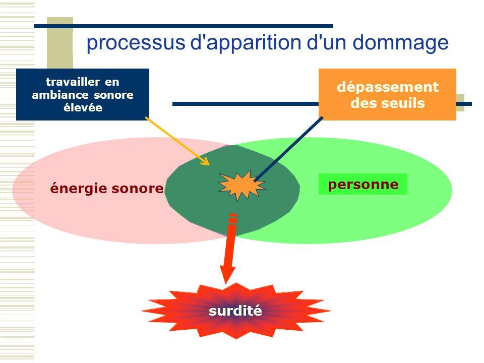 énergie sonore processus d'apparition d'un dommage personne travailler en ambiance sonore élevée dépassement des seuils surdité