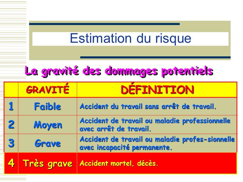 La gravité des dommages potentiels GRAVITÉDÉFINITION 1Faible Accident du travail sans arrêt de travail. 2Moyen Accident de travail ou maladie professi