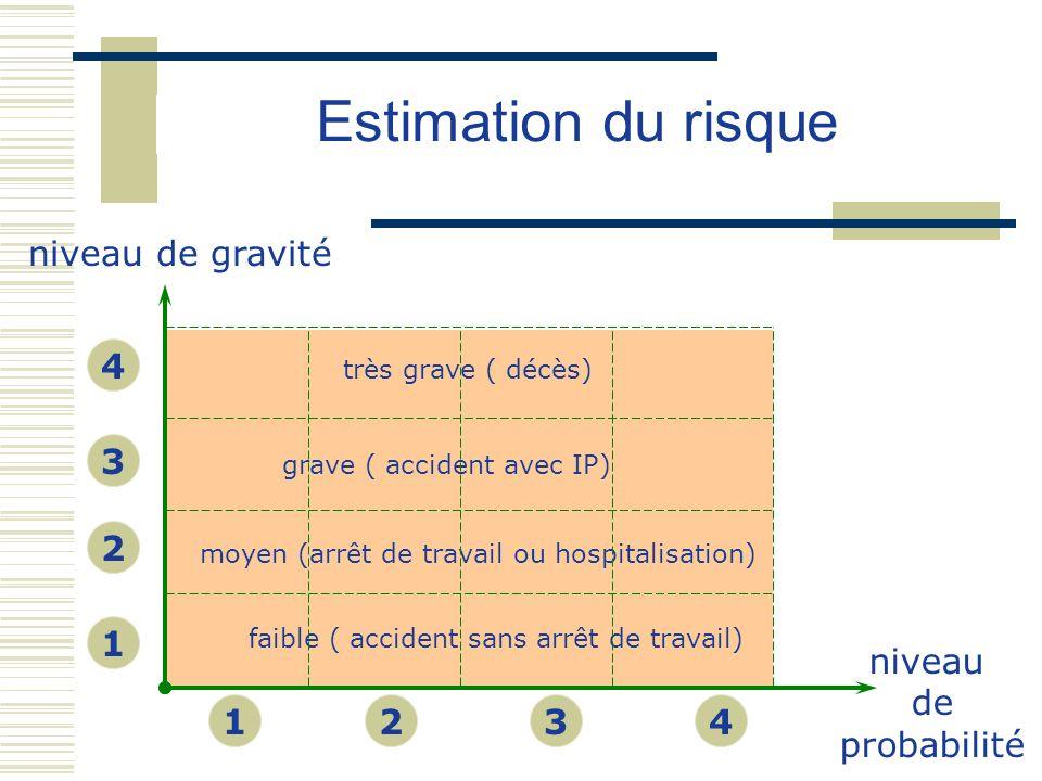 faible ( accident sans arrêt de travail) moyen (arrêt de travail ou hospitalisation) grave ( accident avec IP) très grave ( décès) niveau de gravité 1