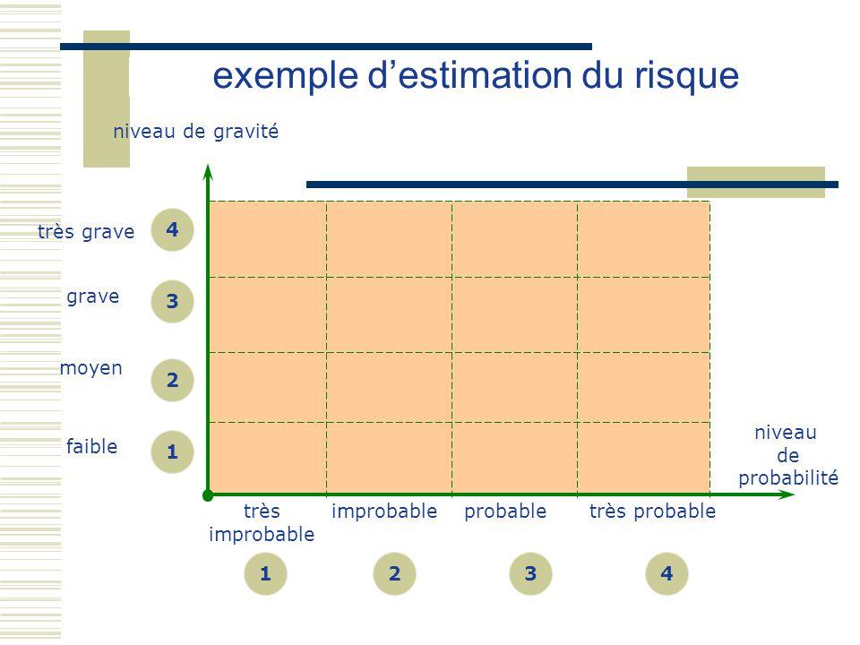 probabletrès probableimprobabletrès improbable niveau de gravité 1234 niveau de probabilité très grave grave moyen faible 1 2 3 4 exemple destimation