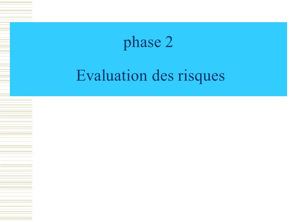 phase 2 Evaluation des risques