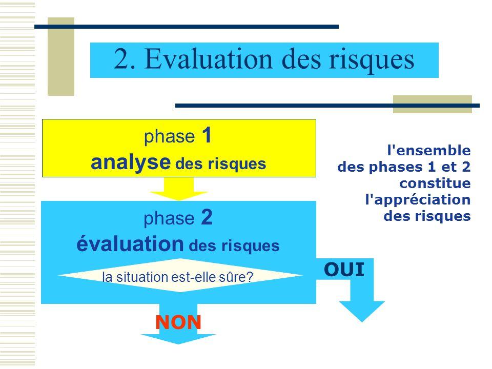 2. Evaluation des risques l'ensemble des phases 1 et 2 constitue l'appréciation des risques phase 1 analyse des risques phase 2 évaluation des risques