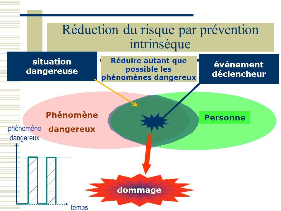 Phénomène dangereux Personne situation dangereuse dommage événement déclencheur temps phénomène dangereux Réduction du risque par prévention intrinsèq