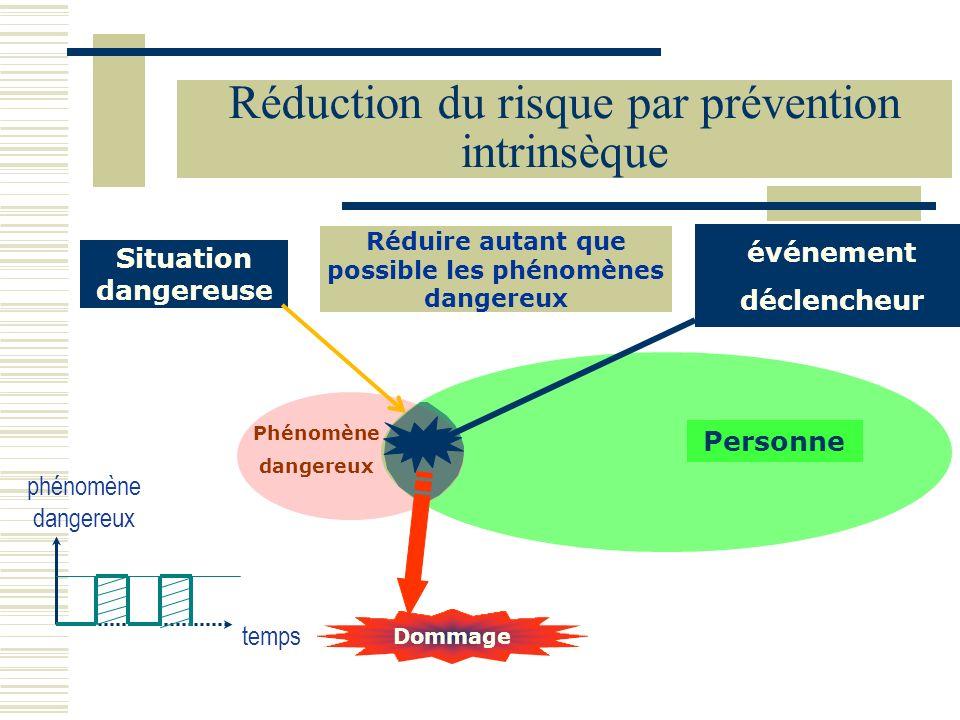 Réduction du risque par prévention intrinsèque temps phénomène dangereux Personne Phénomène dangereux Dommage Situation dangereuse Réduire autant que