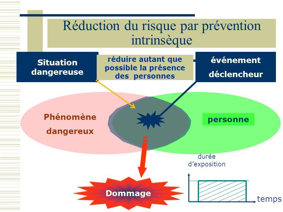 personne Phénomène dangereux Dommage événement déclencheur Situation dangereuse temps durée dexposition Réduction du risque par prévention intrinsèque