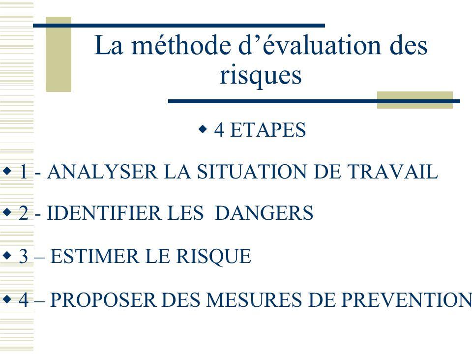 La méthode dévaluation des risques 4 ETAPES 1 - ANALYSER LA SITUATION DE TRAVAIL 2 - IDENTIFIER LES DANGERS 3 – ESTIMER LE RISQUE 4 – PROPOSER DES MES