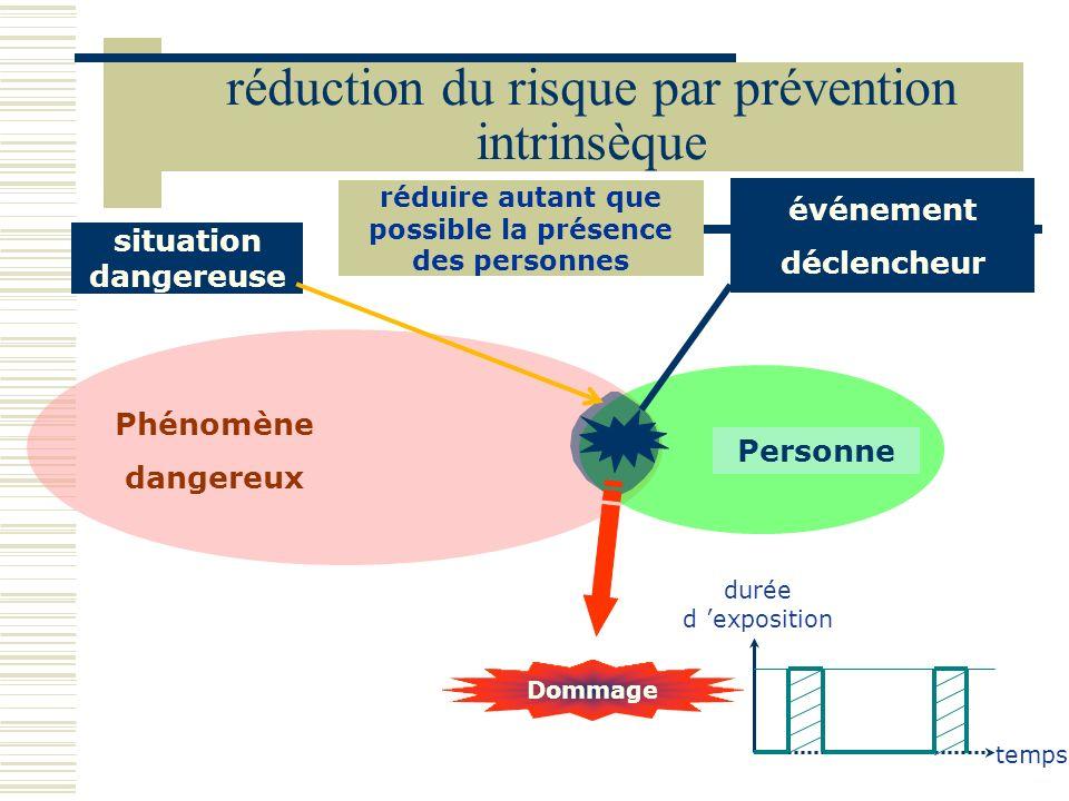 Phénomène dangereux Personne Dommage événement déclencheur situation dangereuse temps durée d exposition réduction du risque par prévention intrinsèqu