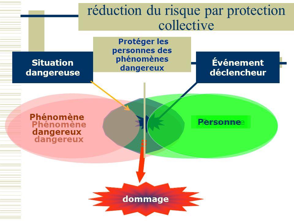 réduction du risque par protection collective Phénomène dangereux Personne Situation dangereuse dommage Événement déclencheur Protéger les personnes d