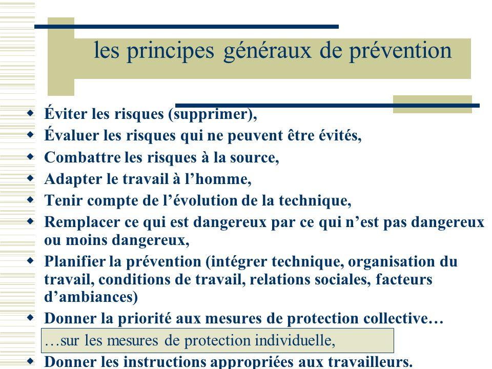 Éviter les risques (supprimer), Évaluer les risques qui ne peuvent être évités, Combattre les risques à la source, Adapter le travail à lhomme, Tenir