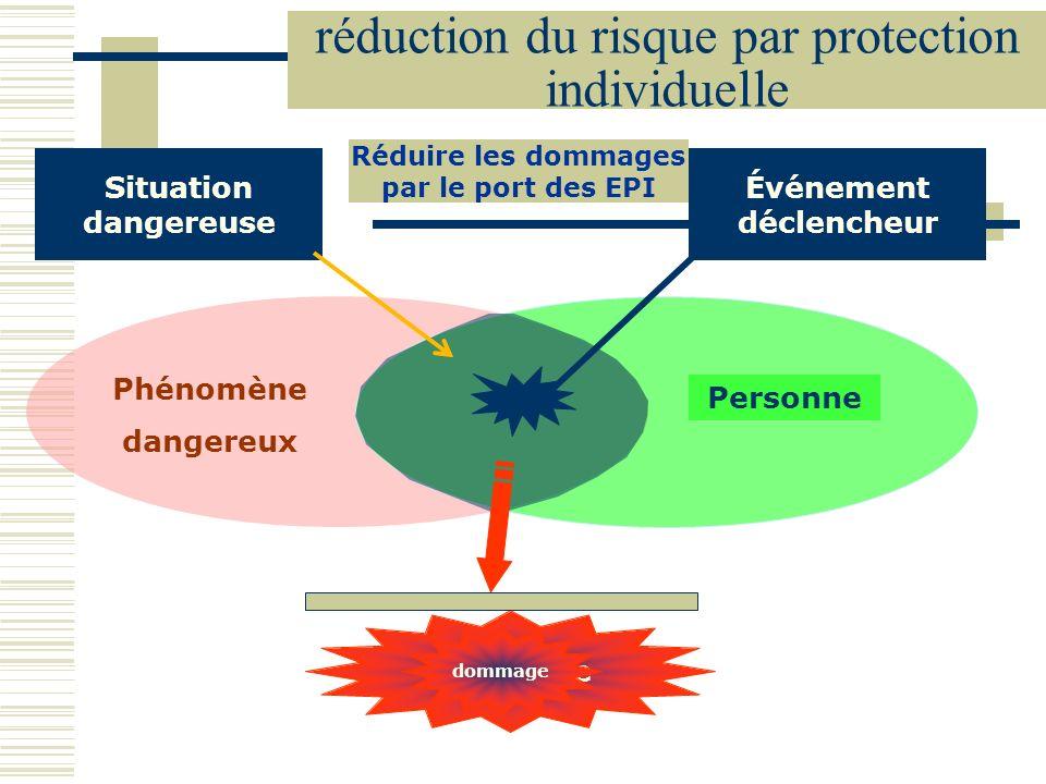 Phénomène dangereux Personne réduction du risque par protection individuelle Réduire les dommages par le port des EPI Situation dangereuse dommage Évé