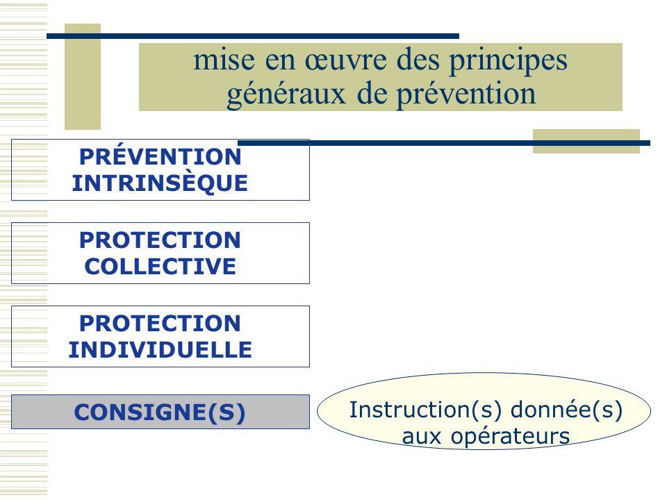 mise en œuvre des principes généraux de prévention PRÉVENTION INTRINSÈQUE Instruction(s) donnée(s) aux opérateurs PROTECTION COLLECTIVE PROTECTION IND
