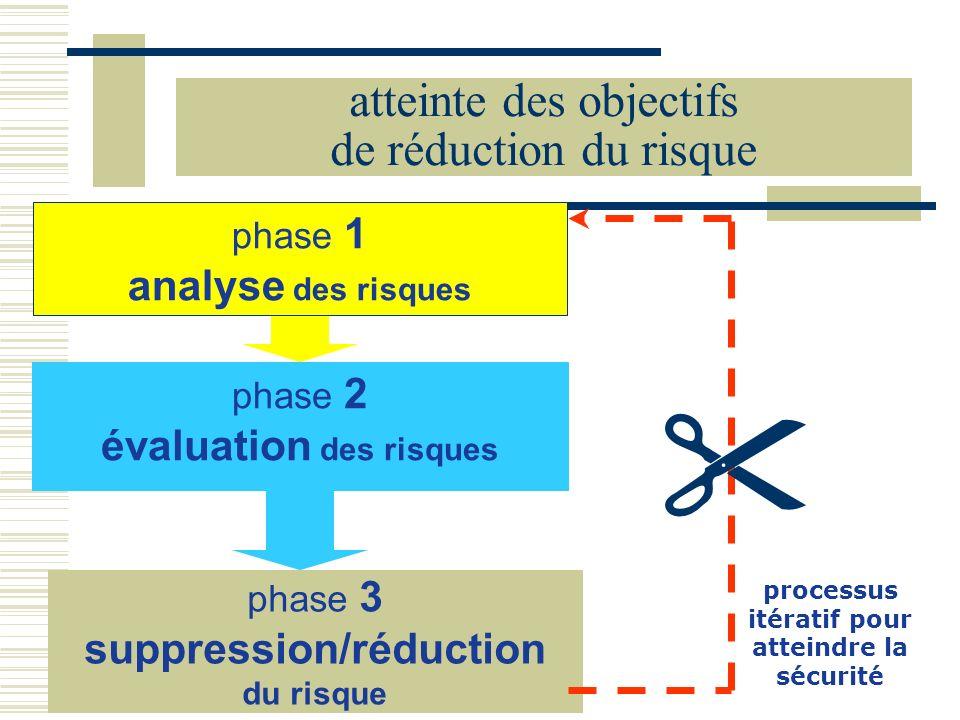 phase 2 évaluation des risques phase 1 analyse des risques phase 3 suppression/réduction du risque processus itératif pour atteindre la sécurité attei