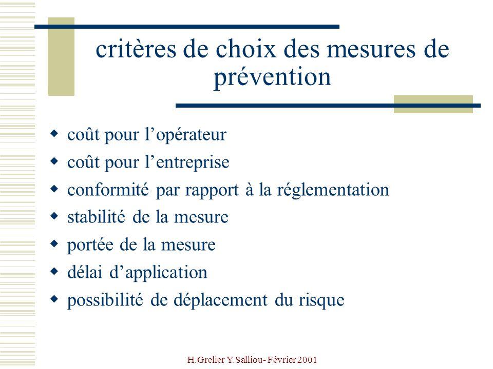 H.Grelier Y.Salliou- Février 2001 critères de choix des mesures de prévention coût pour lopérateur coût pour lentreprise conformité par rapport à la r